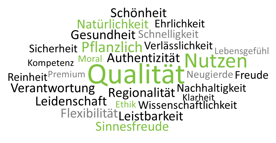 Naturkosmetik unsere Werte, Qualität
